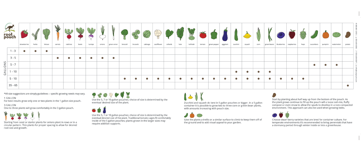 Root Pouch Farm to Table Guide